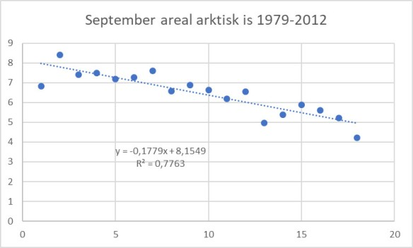 september areal 1979-2012